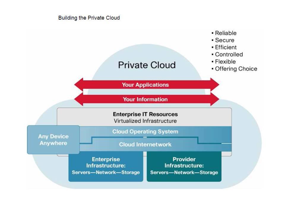 slide private cloud