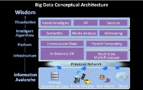 5 tapes pour commencer avec le bigdata for Architecture big data
