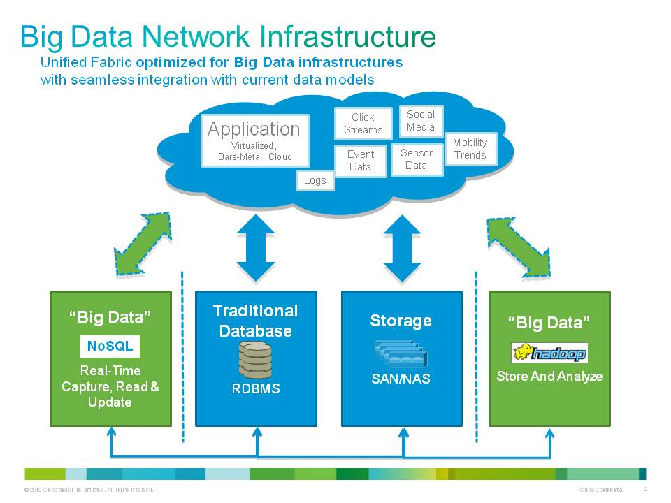 Big data et cisco en savoir plus for Architecture big data