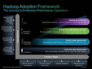 bigdata hadoop journey