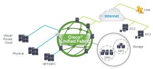 unified fabric resilience