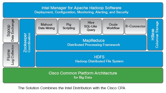 intel annonce son edition hadoop support e par les serveurs ucs de cisco. Black Bedroom Furniture Sets. Home Design Ideas